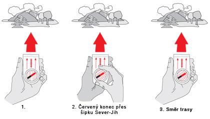Jak zacházet skompasem